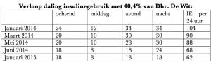 Daling insulinegebruik Dhr. S. de Wit