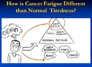 Chronisch moe na kanker??